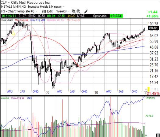 CLF has erased all its post-recession losses and is now reaching for all-time highs