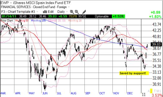 EWP surges off support and averts a major breakdown