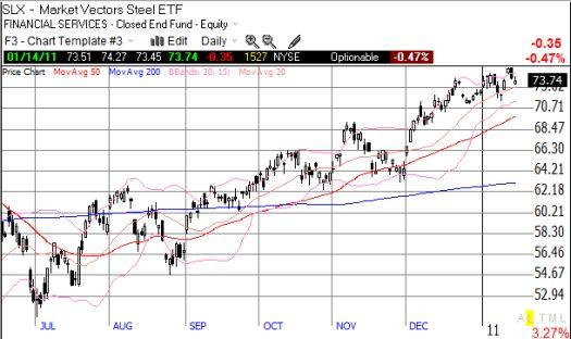 Steel index stalls, but rally remains unbroken