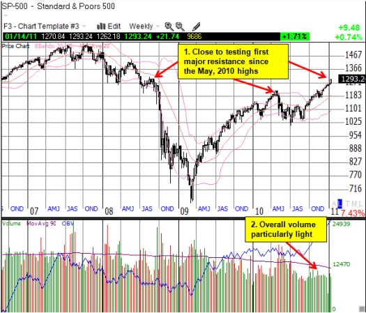 S&P 500 about test a major resistance level from the summer of 2008