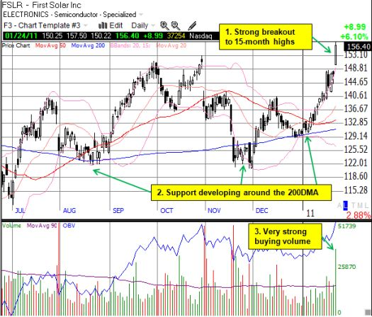 Buyers push FSLR to a strong one-day 6% gain