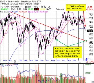 EWZ has broken down and could be headed toward another 20% correction