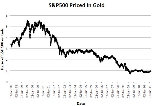The S&P 500 remains stuck in a secular decline versus gold