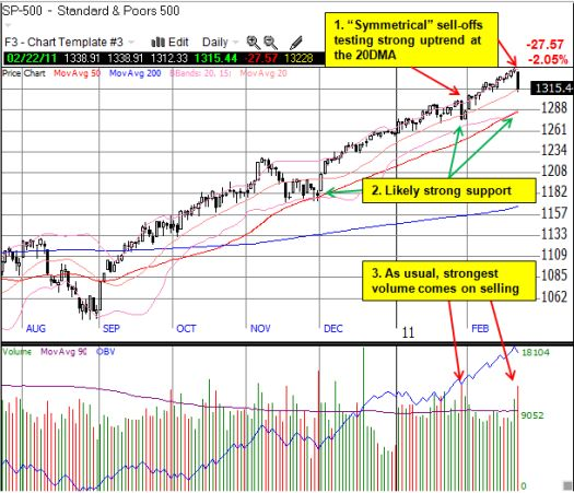 Symmetrical sell-offs, same region of the world, but uptrend remains intact