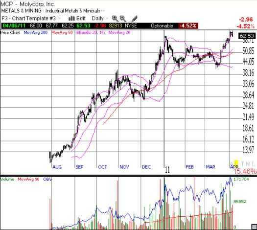 Molycorp (MCP) has had quite a run since its IPO last year