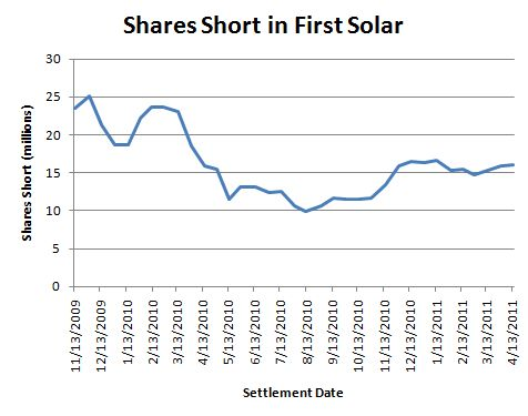 Shares sold short in First Solar are high but down from the even higher levels in 2009