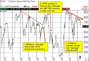 If recent history repeats itself, T2107 is flashing a major warning sign for 2012