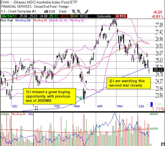 EWA tests the 200DMA again, but it is considerably above its lows for 2011