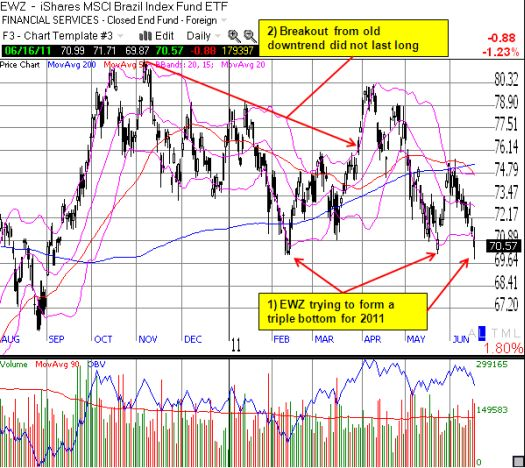 EWZ walking a fine line of support at the 2011 lows