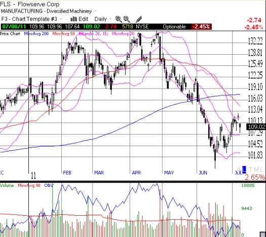 Flowserve flames out at the upper-Bollinger Band and remains well below 50 and 200DMA resistance