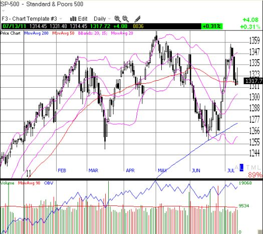 The S&P 500 teeters on support and looks ready to fall further