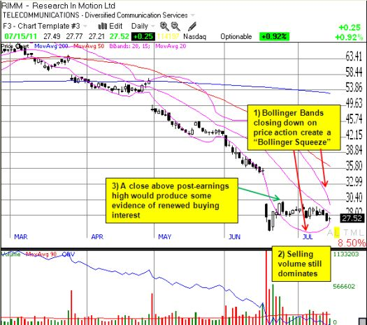 RIMM poised for a big move in the next few days