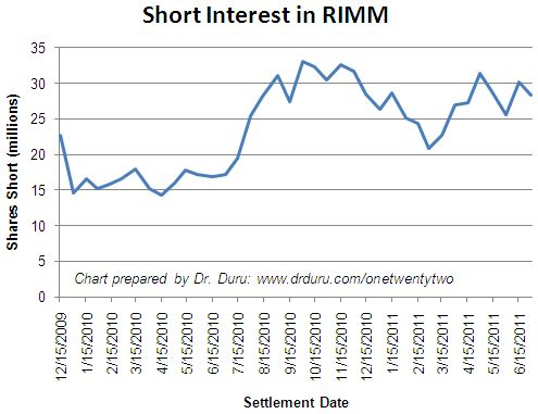 Short interest in RIMM appears to be stabilizing after a sharp two month run
