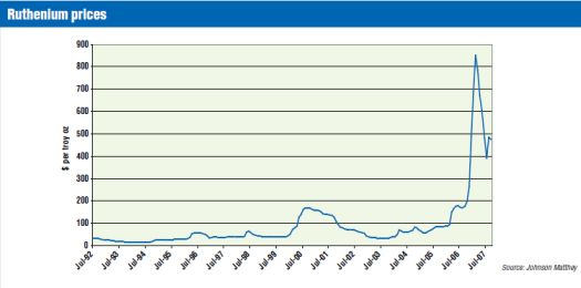 Before the 2006-2007 run-up, Ruthenium's price had been relatively stable