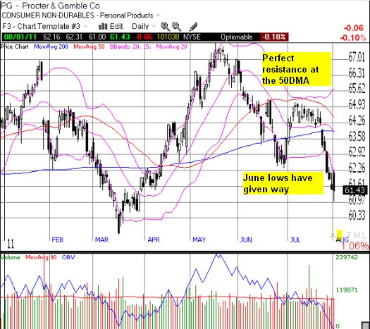 Are the March lows (and 2-year support) next for PG?