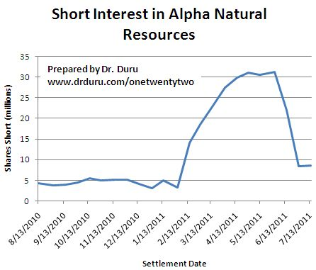Short interest swelled earlier this year only to dissipitate just ahead of its large sell-off