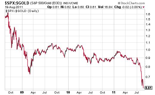 The S&P 500 continues to lose more value relative to gold