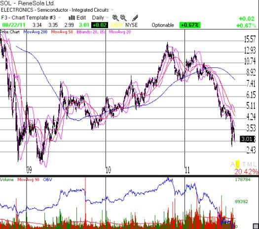 ReneSola's roller coaster