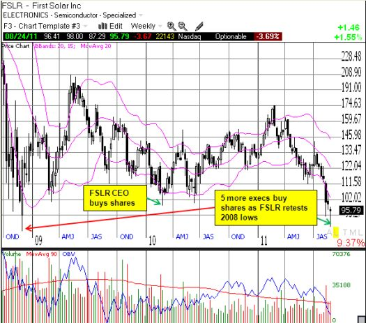 Will fresh executive buying carve out a fresh bottom for FSLR?