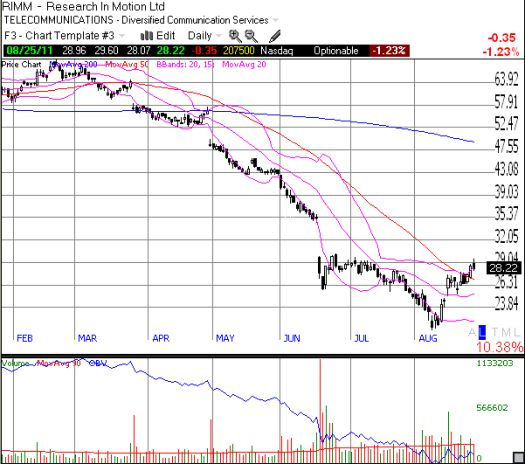 """Finally, RIMM is able to string together a winning streak that produces a """"breakout"""" above the 50DMA"""