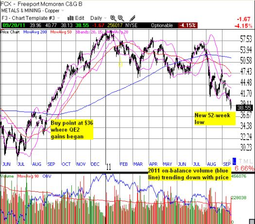 """FCX makes new 2011 lows and appears headed for a QE2 """"roundtrip"""""""