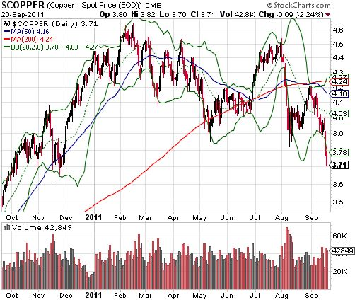 Copper's 2011 downtrend continues