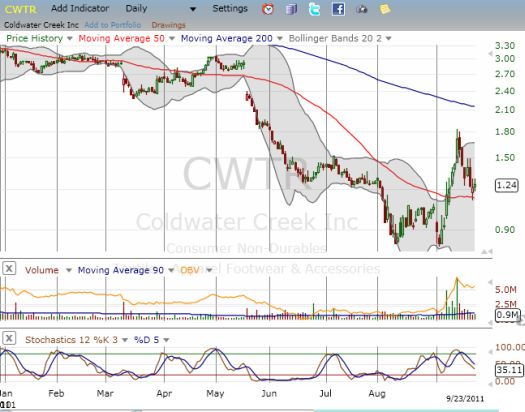 Has Coldwater Creek's CEO signaled a bottom at all-time lows?