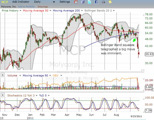 Molycorp breaks down out of a Bollinger Band squeeze as fears surge over rare earth prices