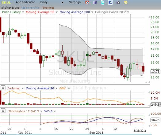 Skullcandy trades well below its initial IPO range