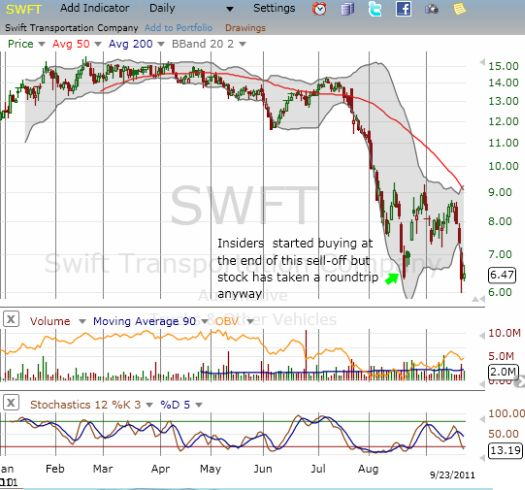 SWFT is trading back at all-time lows despite the massive insider buying
