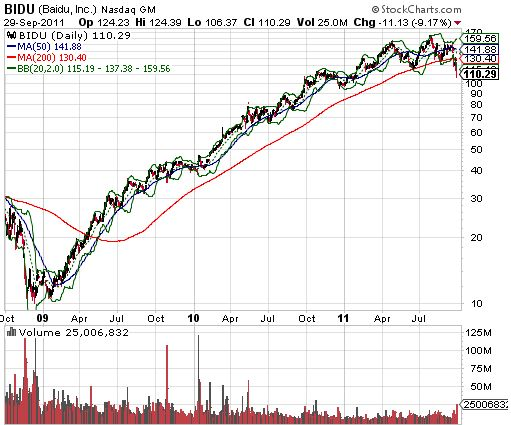 BIDU has had an incredible run for almost three years guided by firm support at the 200DMA...until now