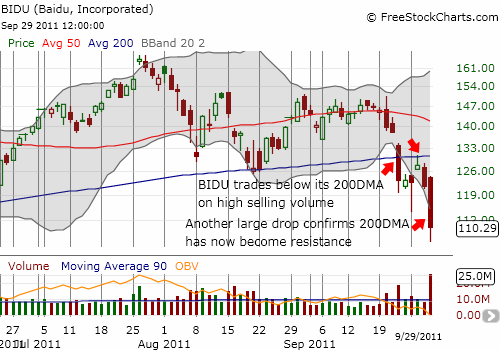BIDU confirms 200DMA has become resistance, portending further downside to come