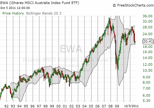 EWA never recovered its pre-crash highs and has retested 2010 lows