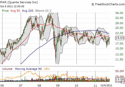 Quanta Service's trading range continues