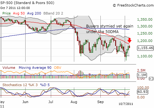 The 50DMA remains the defining technical resistance for the S&P 500