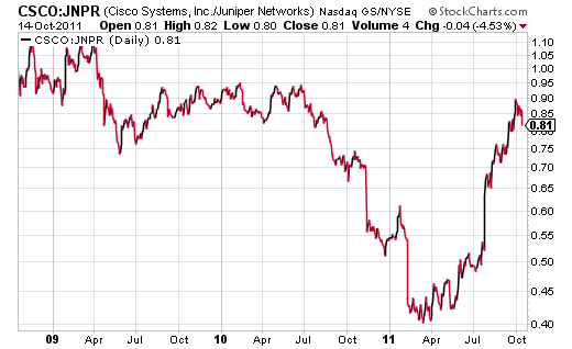 The CSCO vs JNPR price ratio has topped out for now