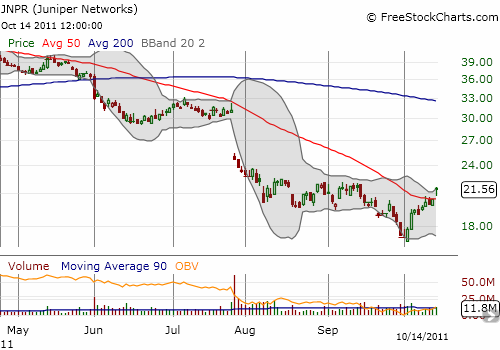 Juniper Networks has surged off its bottom and now trades at 2-month highs and above its 50-day moving average