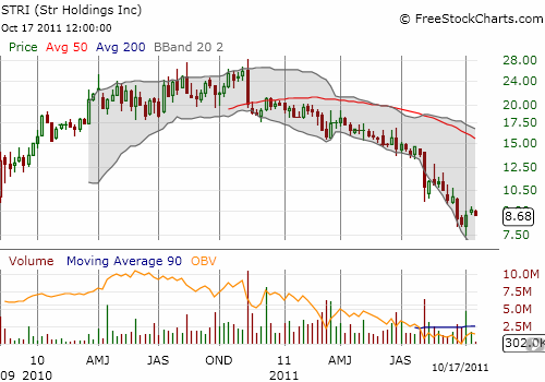 STR Holdings is trading at all-time lows