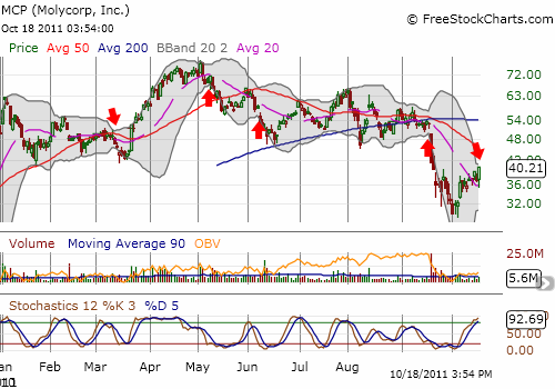 Recently, Molycorp's stock has experienced a series of Bollinger Band squeezes...all preceding substantial downside