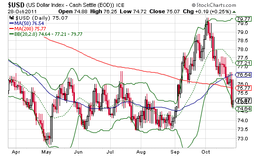 The U.S. dollar index plunge below critical support at the 200DMA