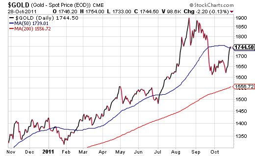 Gold holds firm above $1600 as the bubble begins to unpop...again
