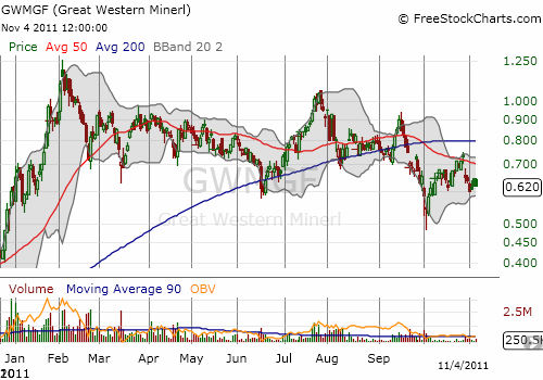 Great Western Minerals is clinging to a wide trading range for the year