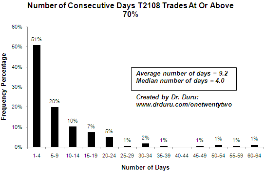 Number of Consecutive Days T2108 Trades At Or Above 70%