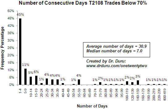 Number of Consecutive Days T2108 Trades Below 70%