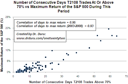 Number of Consecutive Days T2108 Trades At Or Above 70% vs Maximum Return of the S&P 500 During This Period