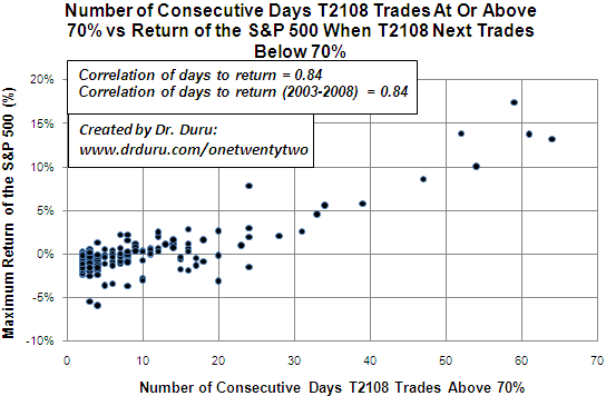 Number of Consecutive Days T2108 Trades At Or Above 70% vs Return of the S&P 500 When T2108 Next Trades Below 70%
