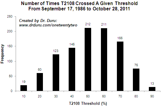 Number of Times T2108 Crossed A Given Threshold From September 17, 1986 to October 28, 2011