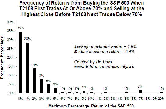 Frequency of Returns from Buying the S&P 500 When T2108 First Trades At Or Above 70% and Selling at the Highest Close Before T2108 Next Trades Below 70%