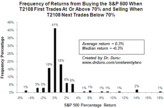 Frequency of Returns from Buying the S&P 500 When T2108 First Trades At Or Above 70% and Selling When T2108 Next Trades Below 70%