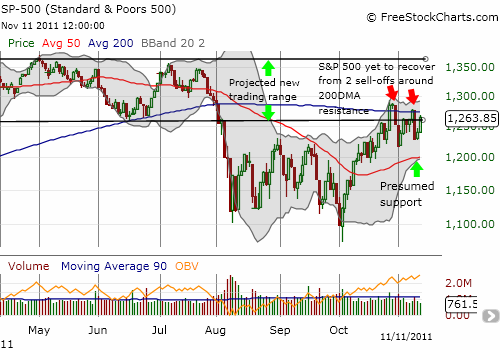 The S&P 500 is potentially setting up for a larger sell-off